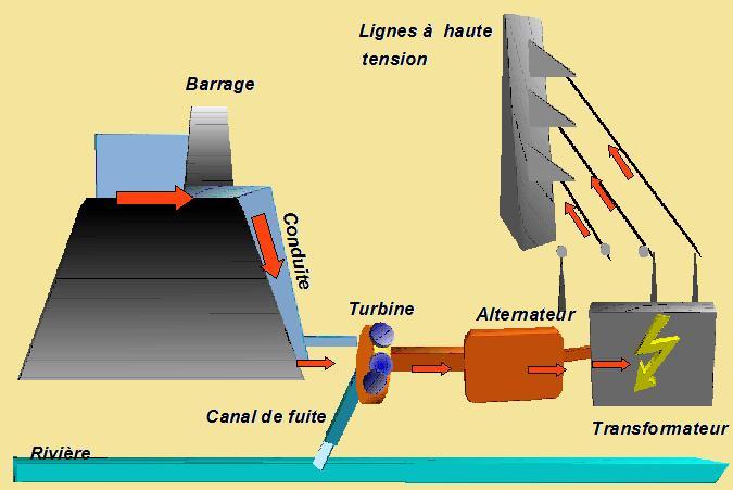Schema installation hydraulique